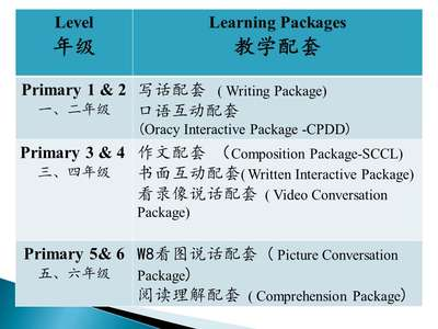 Learning Packages